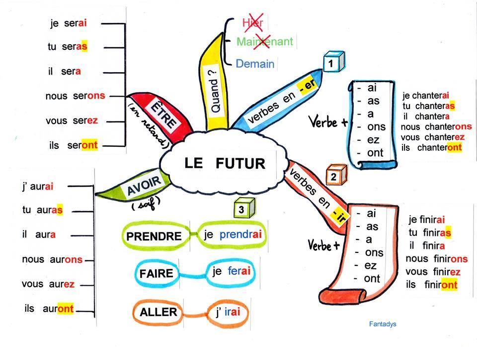 Le futur simple – Il futuro 75f02cd5402c