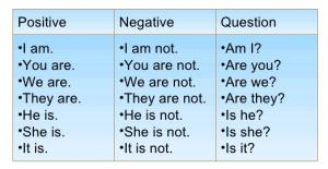 Present simple di be presente del verbo essere in - Soleggiato in inglese ...